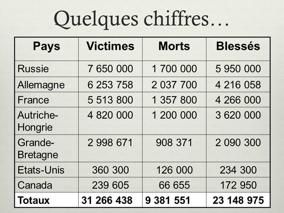 Quelques chiffres… Pays Victimes Morts Blessés Russie 7 650 000