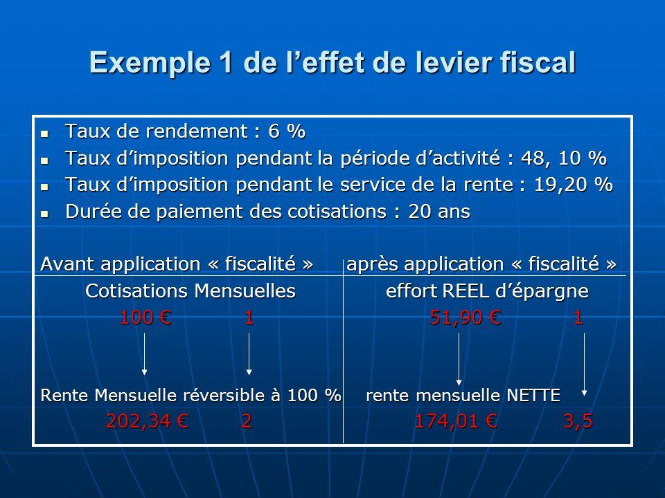 Exemple 1 de l'effet de levier fiscal