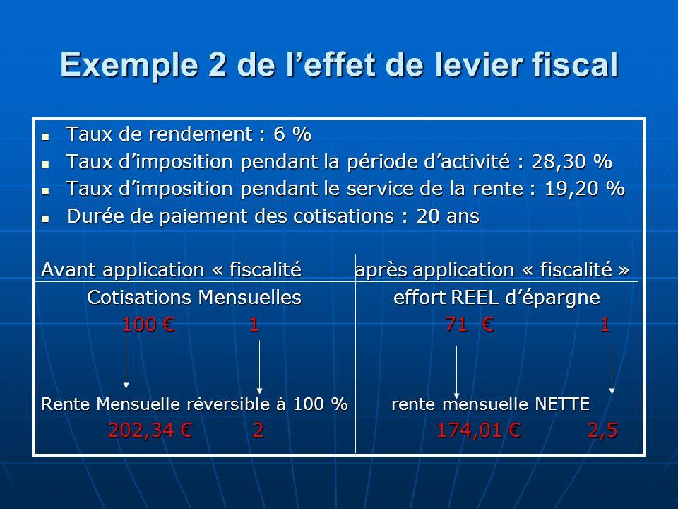 Exemple 2 de l'effet de levier fiscal