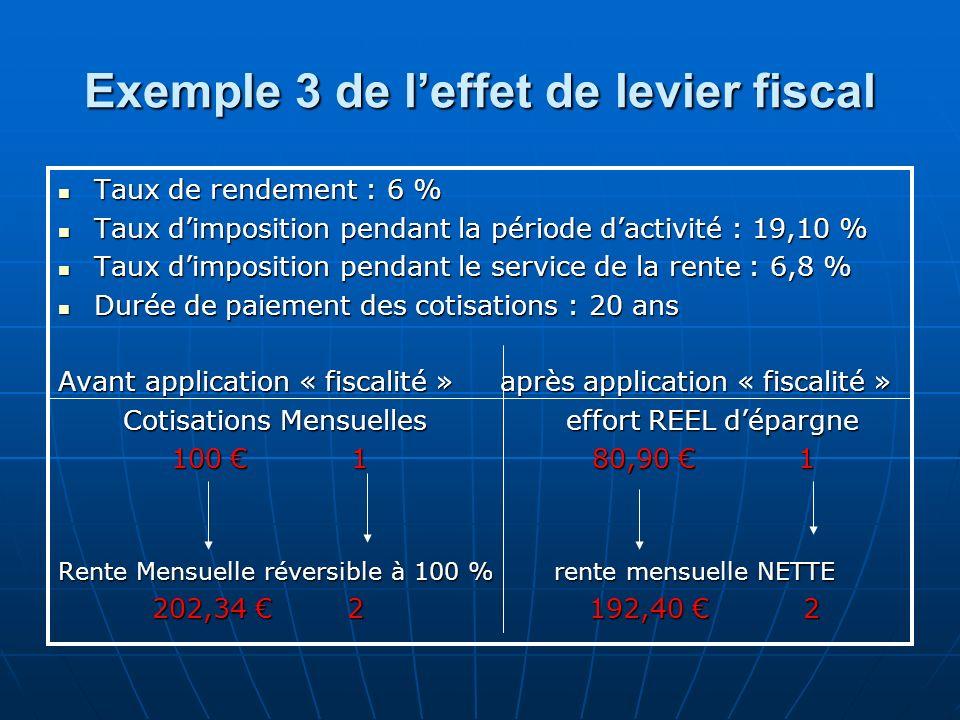 Exemple 3 de l'effet de levier fiscal