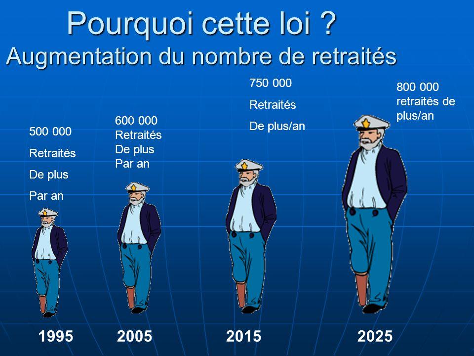Pourquoi cette loi Augmentation du nombre de retraités