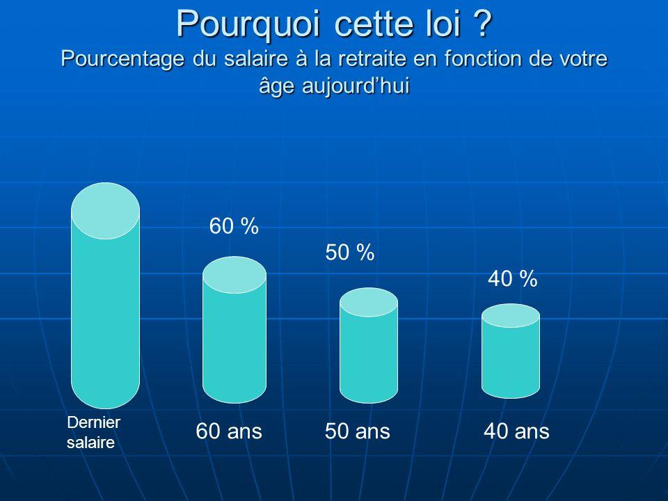 Pourquoi cette loi Pourcentage du salaire à la retraite en fonction de votre âge aujourd'hui
