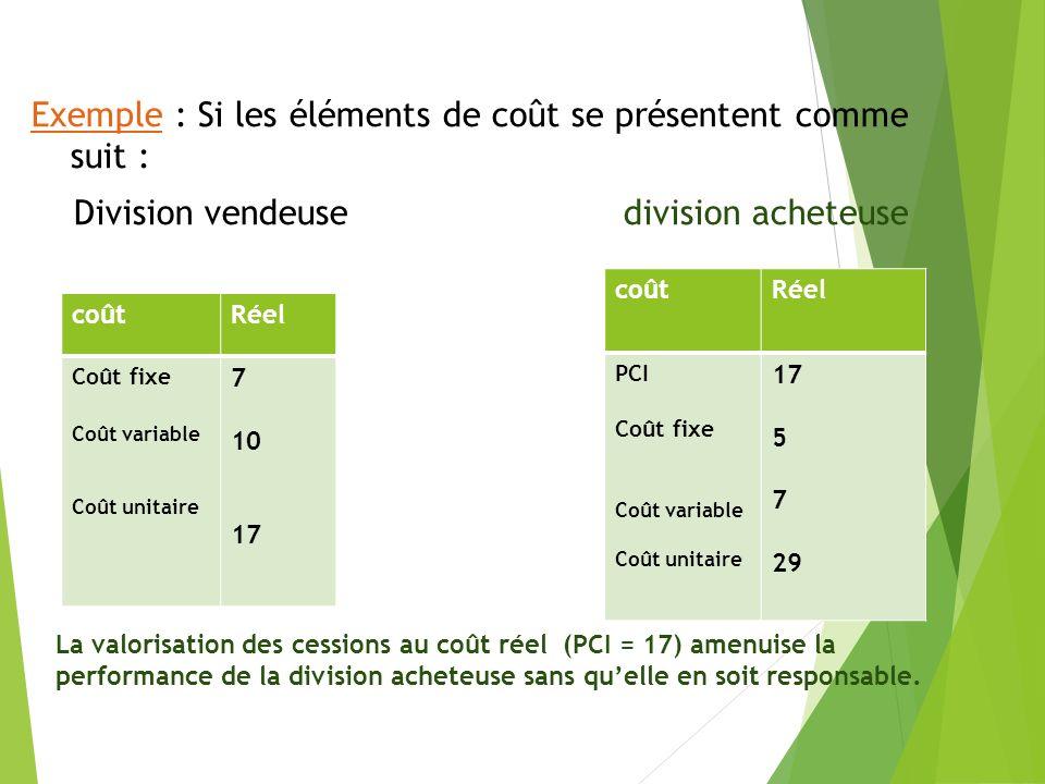 Exemple : Si les éléments de coût se présentent comme suit : Division vendeuse division acheteuse
