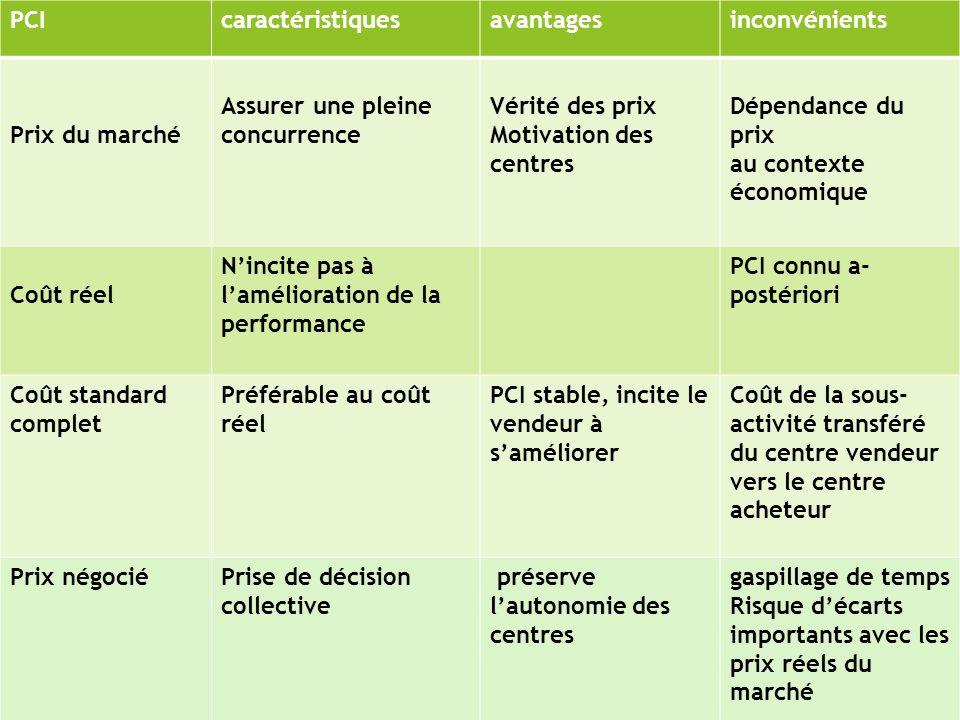 PCI caractéristiques. avantages. inconvénients. Prix du marché. Assurer une pleine concurrence.