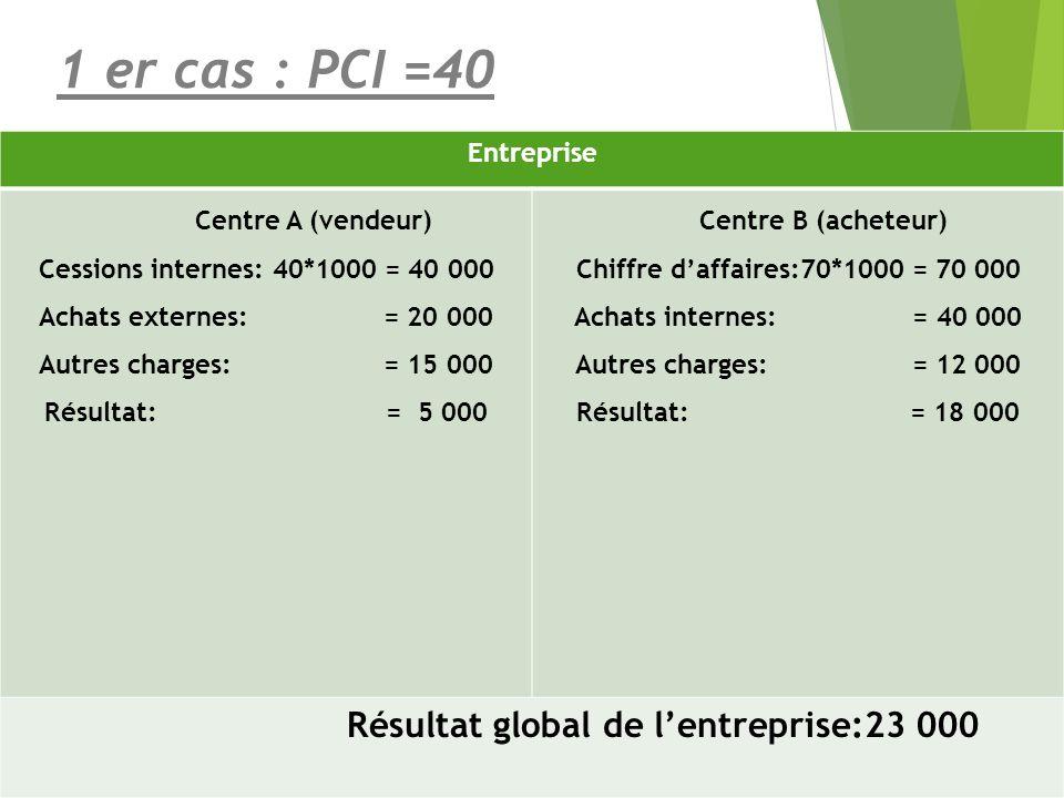 1 er cas : PCI =40 Entreprise Centre A (vendeur)