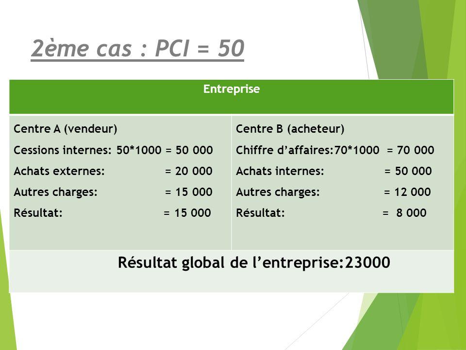 2ème cas : PCI = 50 Entreprise Centre A (vendeur)