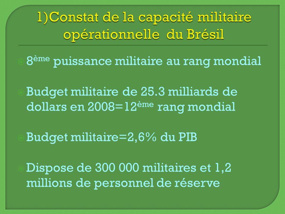 1)Constat de la capacité militaire opérationnelle du Brésil