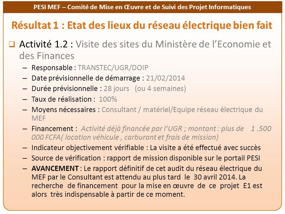 Résultat 1 : Etat des lieux du réseau électrique bien fait