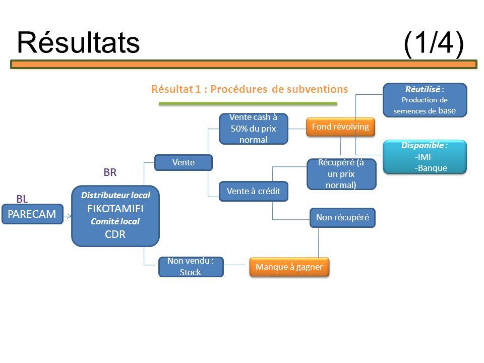 Résultat 1 : Procédures de subventions