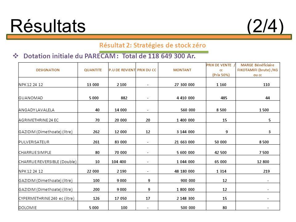 Résultats (2/4) Résultat 2: Stratégies de stock zéro
