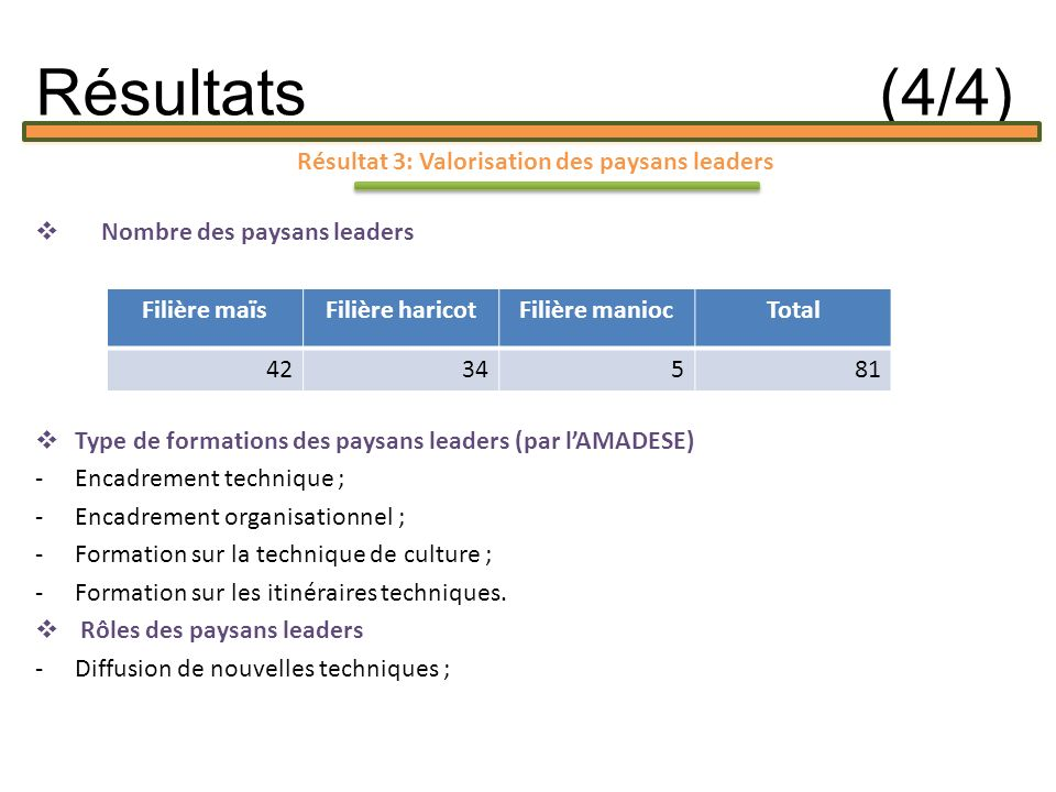 Résultat 3: Valorisation des paysans leaders