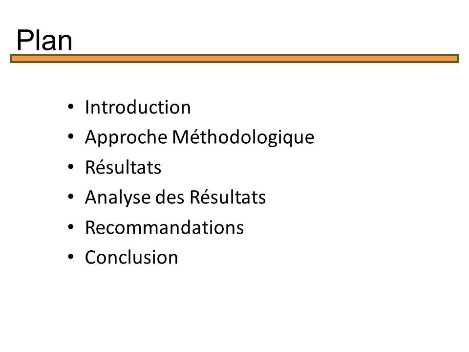 Plan Introduction Approche Méthodologique Résultats