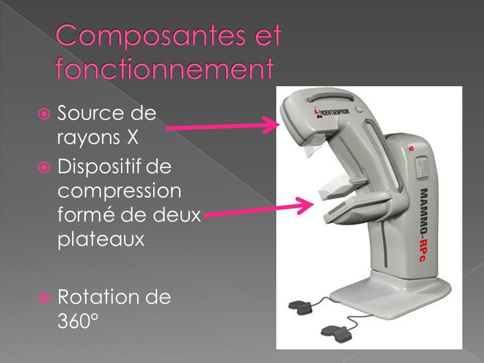Composantes et fonctionnement