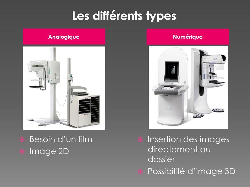 Les différents types Besoin d'un film Image 2D