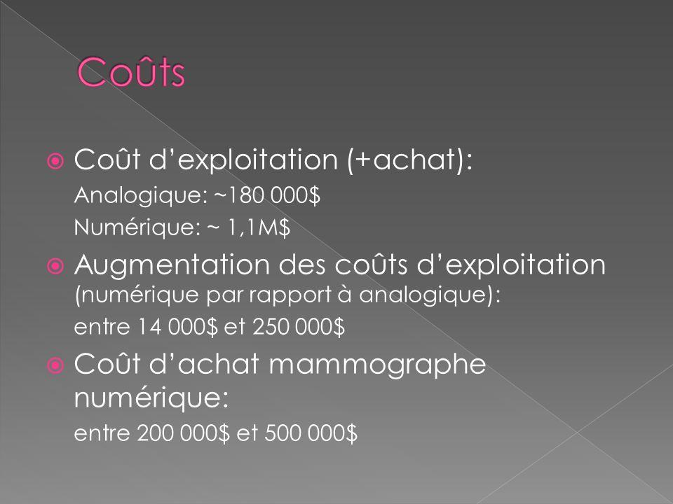 Coûts Coût d'exploitation (+achat):