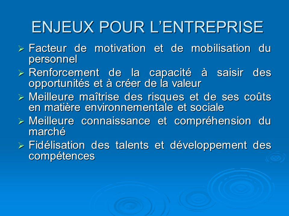 ENJEUX POUR L'ENTREPRISE