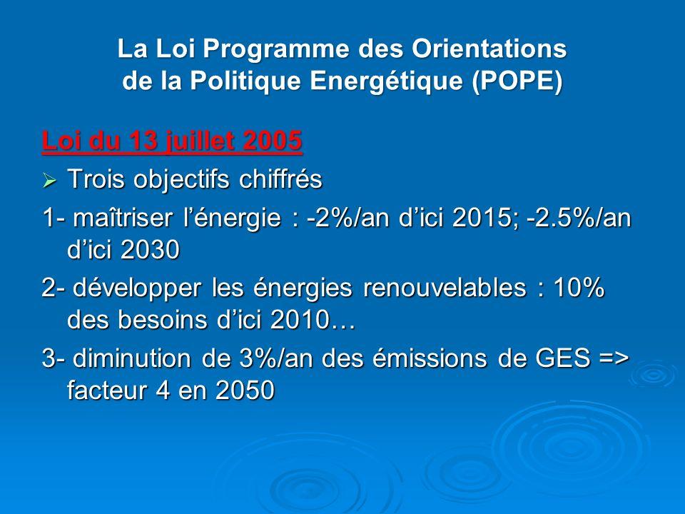 La Loi Programme des Orientations de la Politique Energétique (POPE)