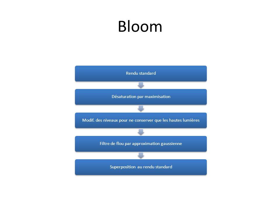 Bloom Rendu standard Désaturation par maximisation