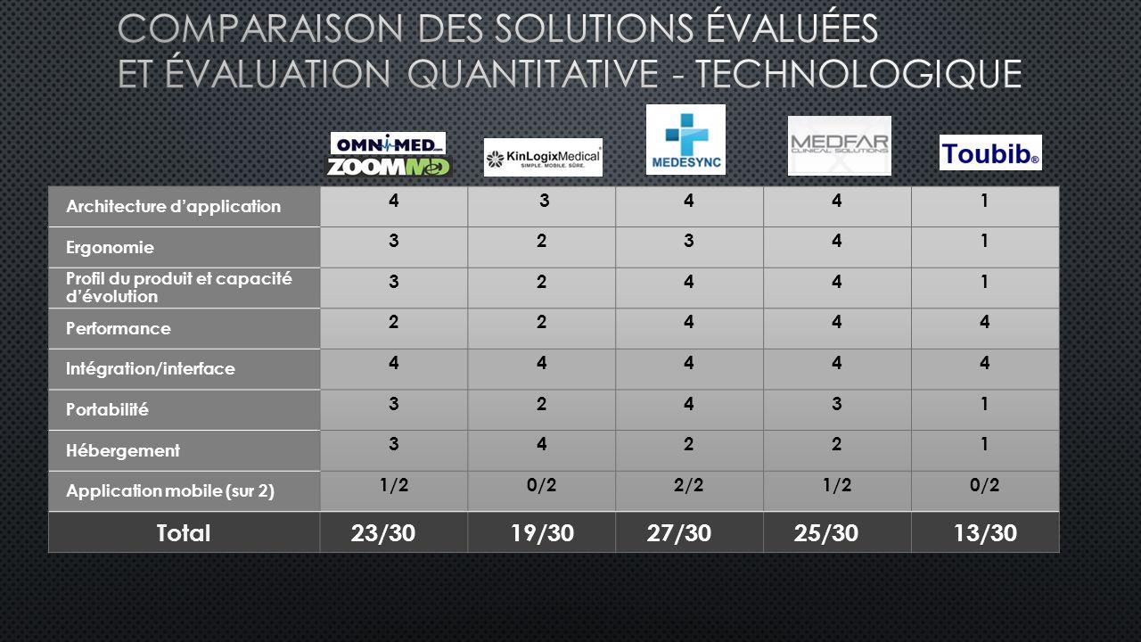 Comparaison des solutions évaluées et Évaluation quantitative - Technologique