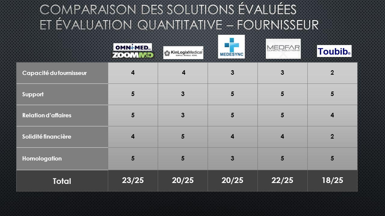Comparaison des solutions évaluées et Évaluation quantitative – Fournisseur