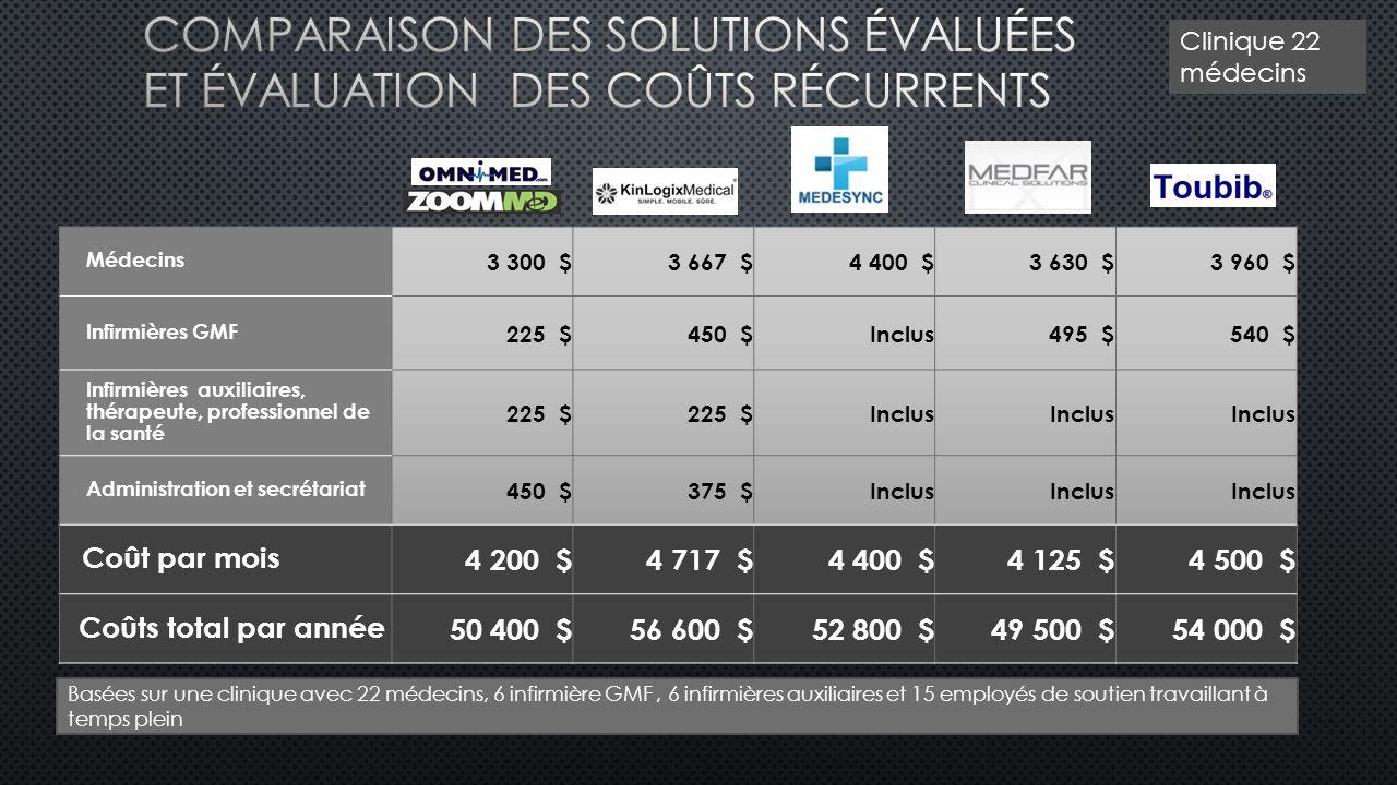 Comparaison des solutions évaluées ET Évaluation DES Coûts Récurrents