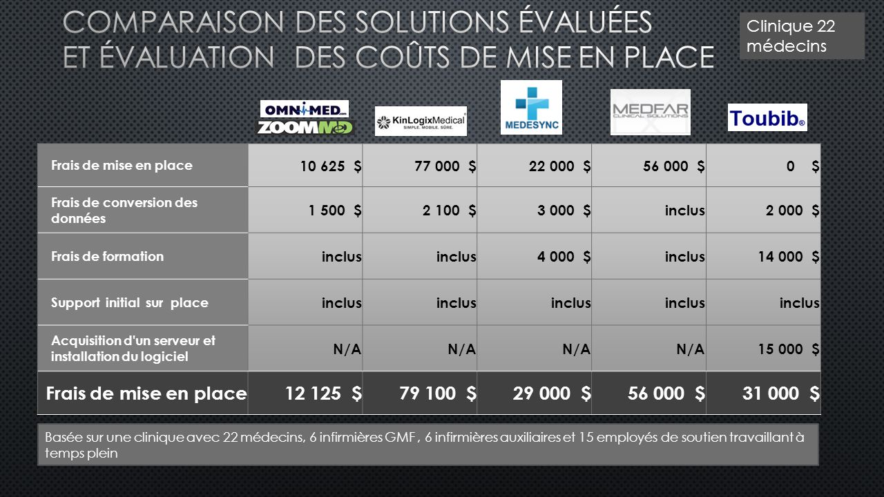 Comparaison des solutions évaluées et Évaluation DES Coûts de mise en place