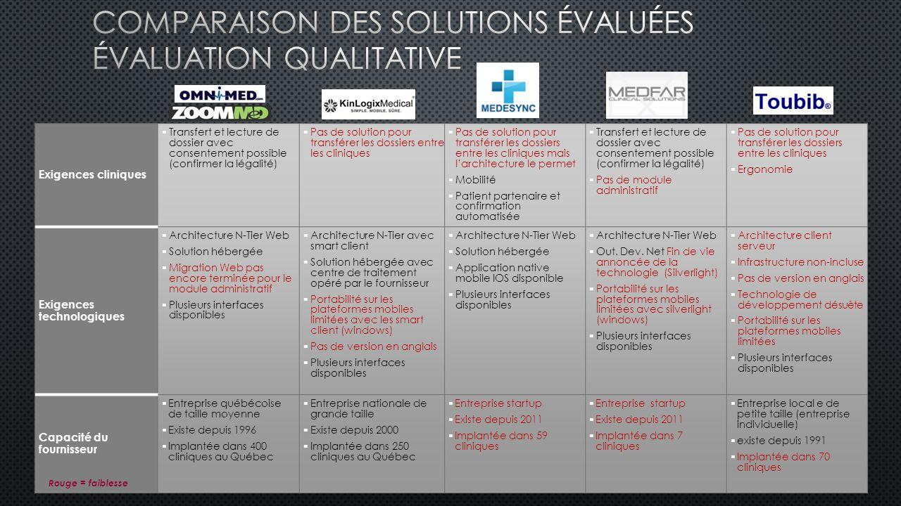 Comparaison des solutions évaluées Évaluation qualitative