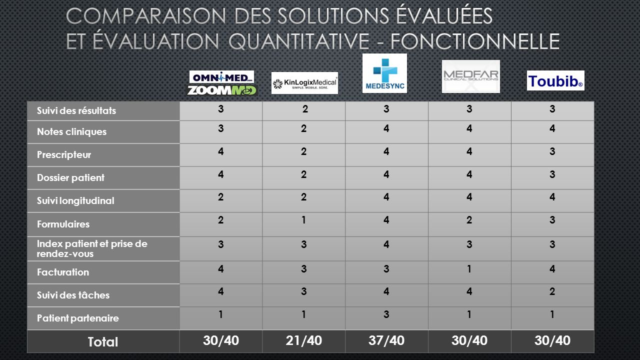 Comparaison des solutions évaluées et Évaluation quantitative - fonctionnelle