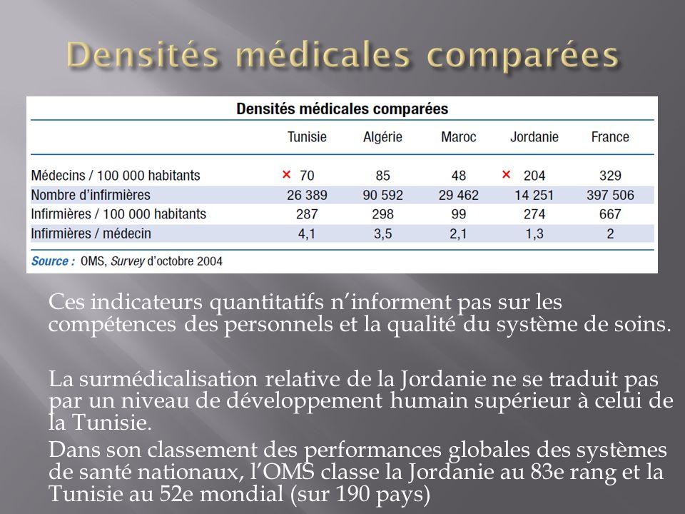 Densités médicales comparées