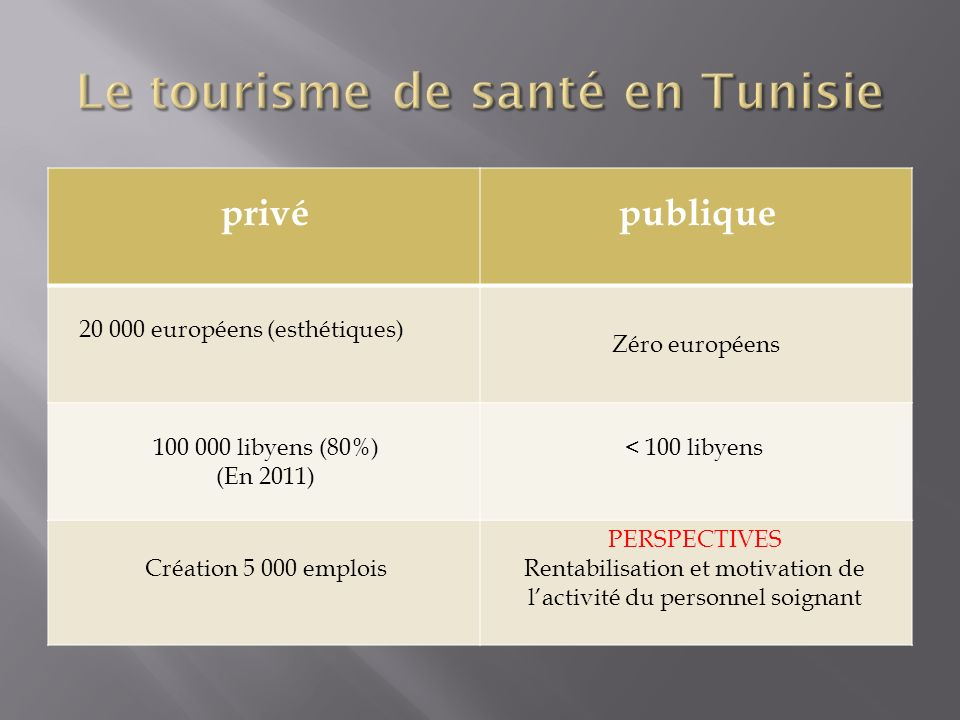 Le tourisme de santé en Tunisie
