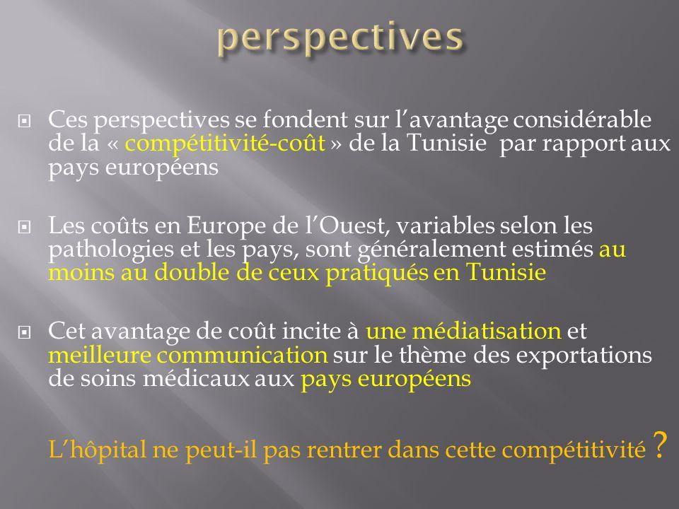 perspectives Ces perspectives se fondent sur l'avantage considérable de la « compétitivité-coût » de la Tunisie par rapport aux pays européens.