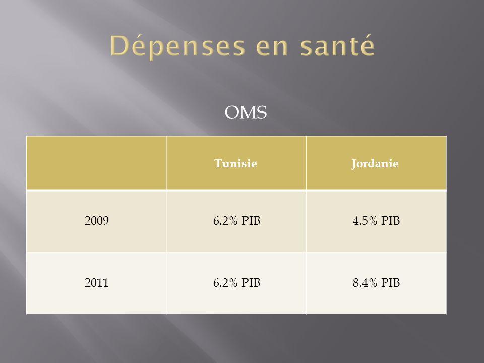 Dépenses en santé OMS Tunisie Jordanie 2009 6.2% PIB 4.5% PIB 2011