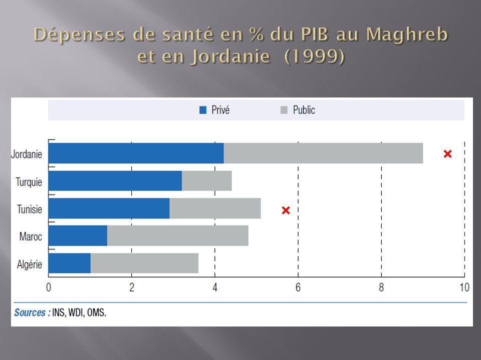 Dépenses de santé en % du PIB au Maghreb et en Jordanie (1999)