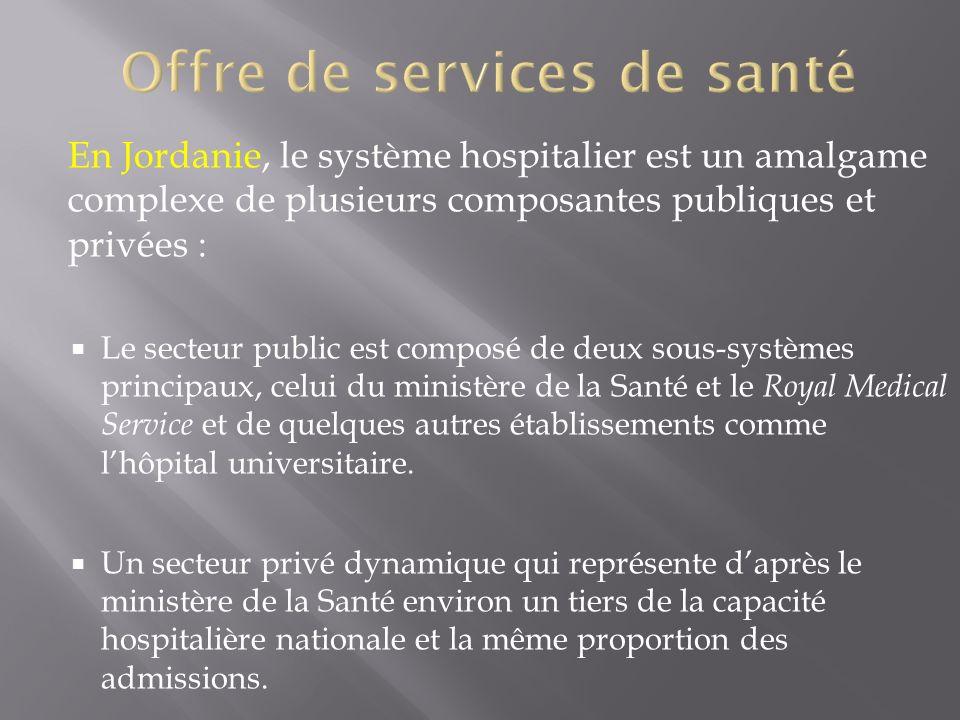 Offre de services de santé
