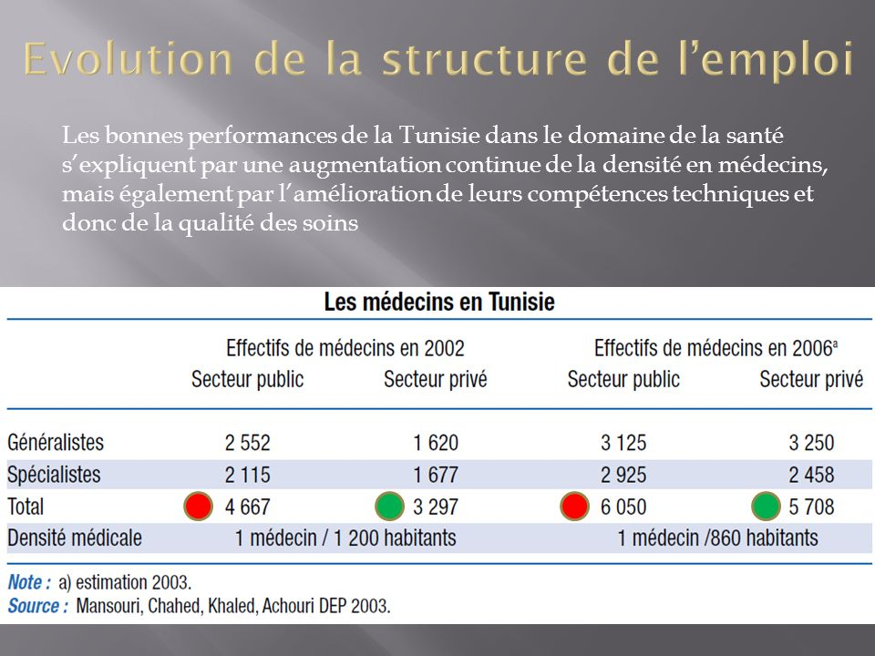 Evolution de la structure de l'emploi