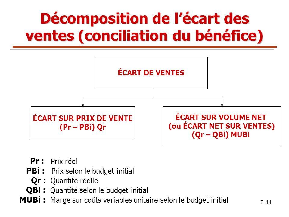 Décomposition de l'écart des ventes (conciliation du bénéfice)