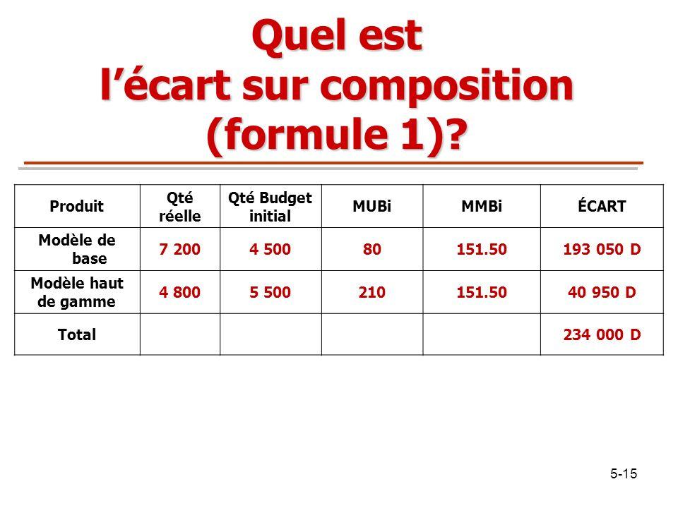 Quel est l'écart sur composition (formule 1)