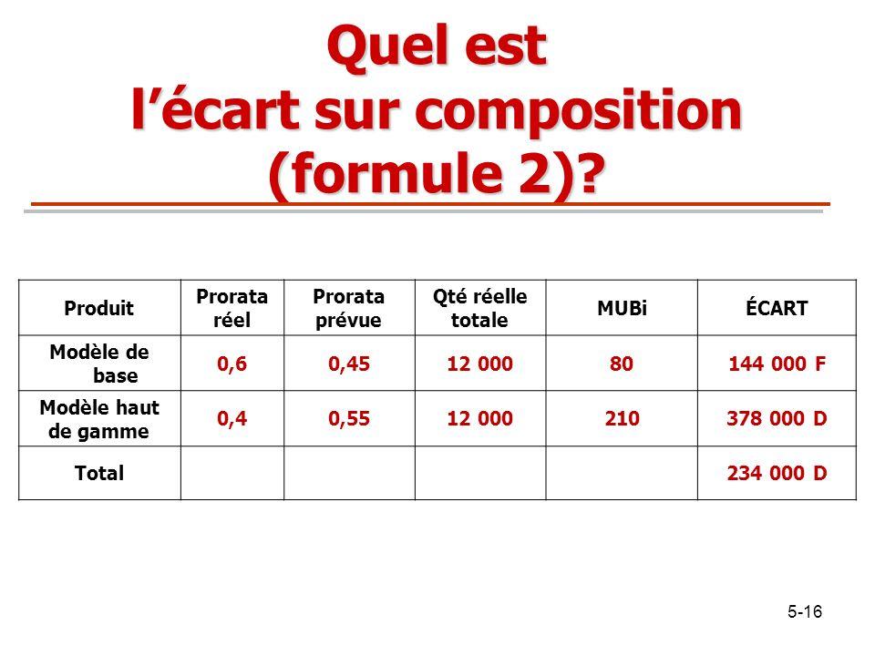 Quel est l'écart sur composition (formule 2)