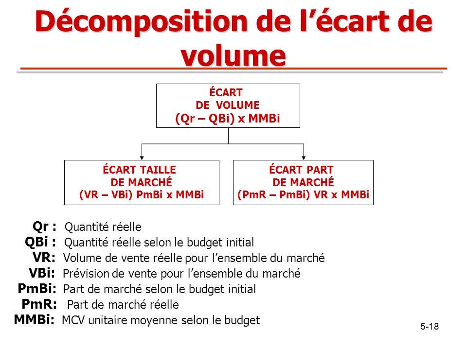 Décomposition de l'écart de volume