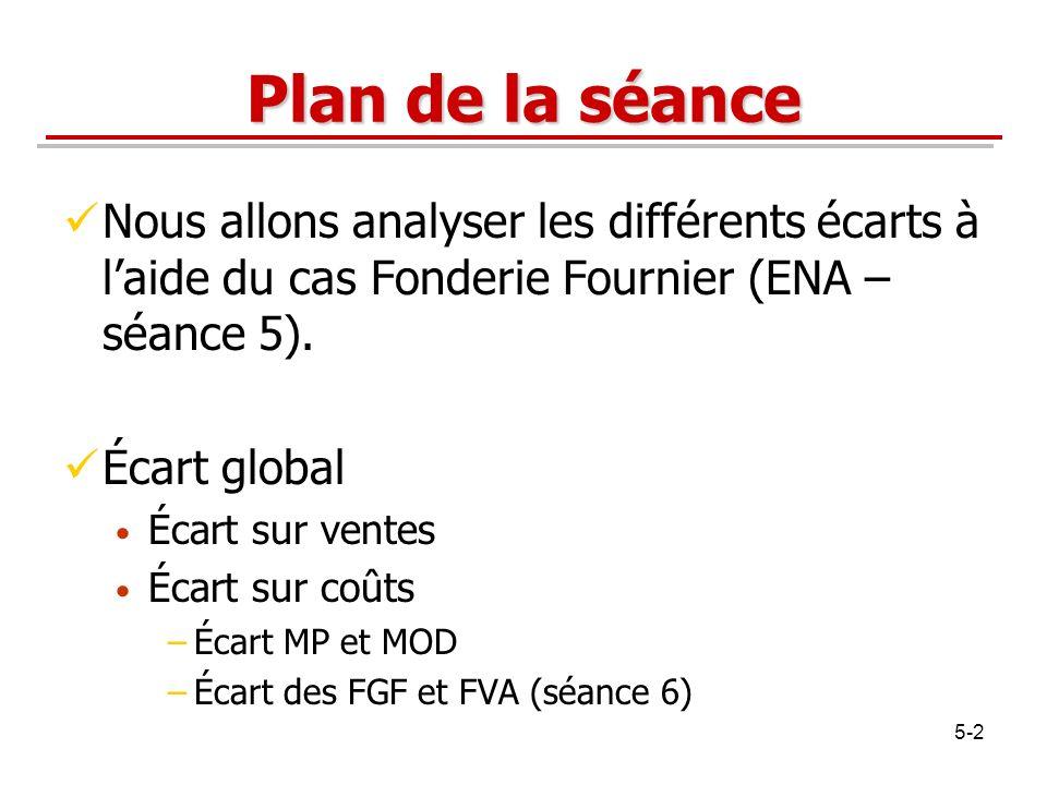 Plan de la séance Nous allons analyser les différents écarts à l'aide du cas Fonderie Fournier (ENA – séance 5).