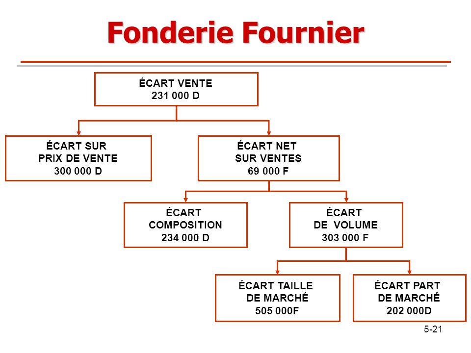 Fonderie Fournier ÉCART PART DE MARCHÉ 202 000D ÉCART TAILLE 505 000F