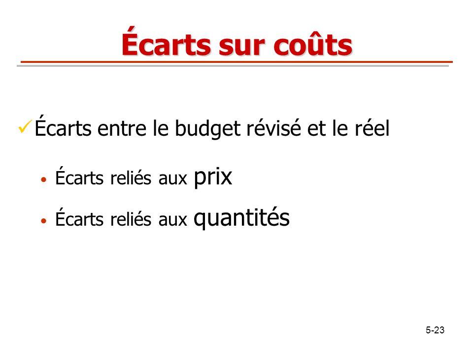 Écarts sur coûts Écarts entre le budget révisé et le réel