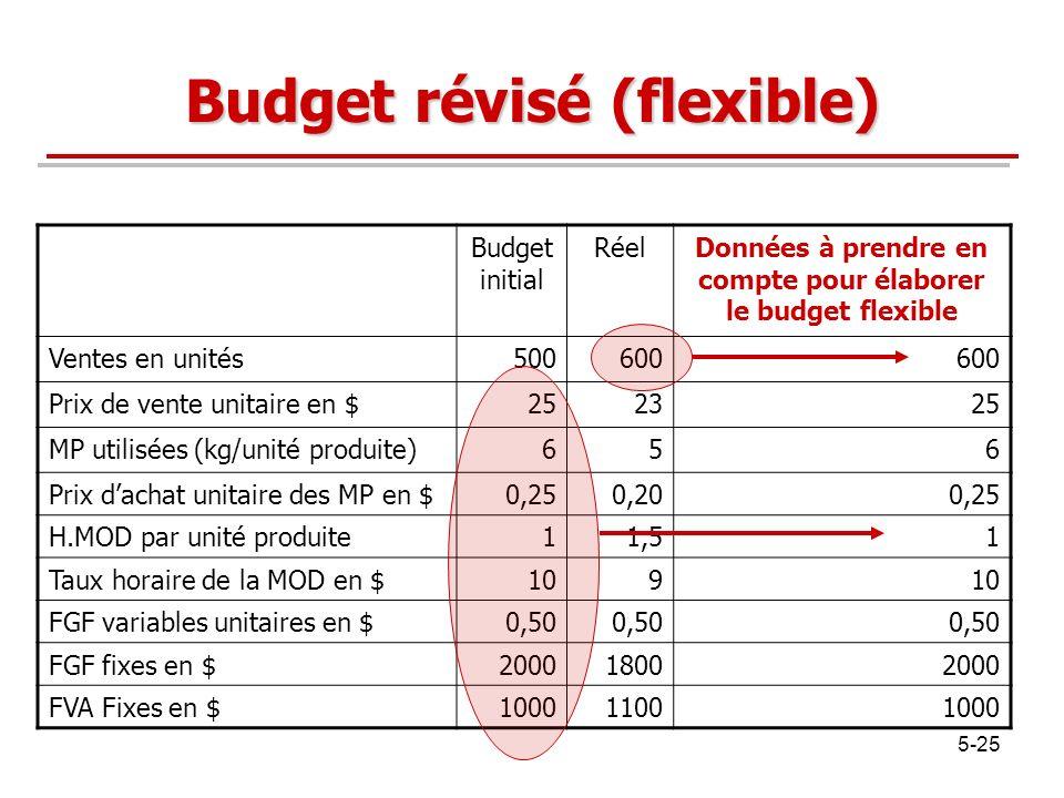 Budget révisé (flexible)