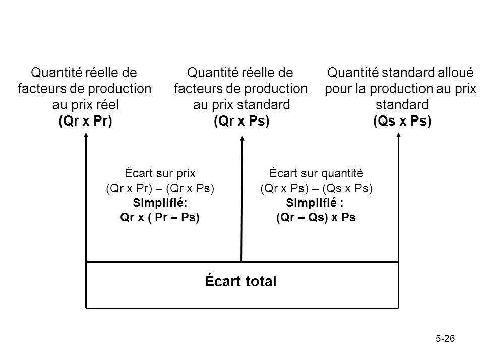Écart total Quantité réelle de facteurs de production au prix réel