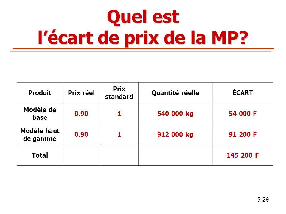 Quel est l'écart de prix de la MP