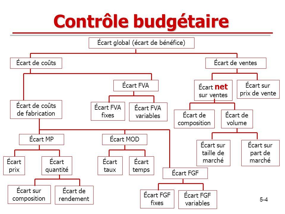 Contrôle budgétaire Écart global (écart de bénéfice) Écart de coûts