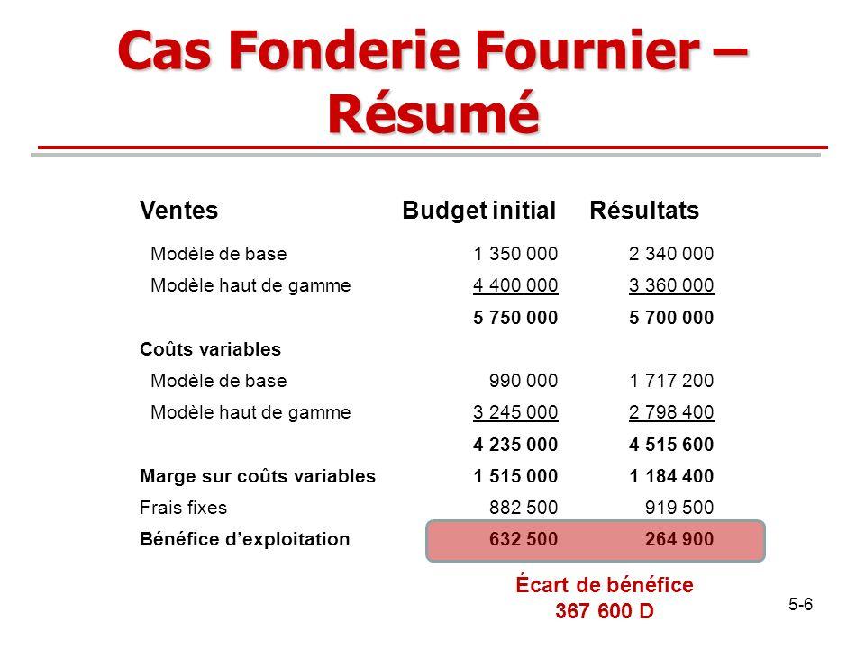 Cas Fonderie Fournier – Résumé