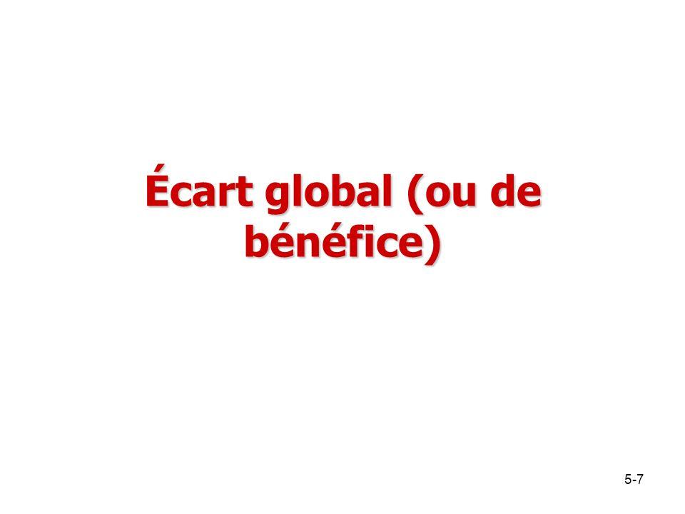 Écart global (ou de bénéfice)