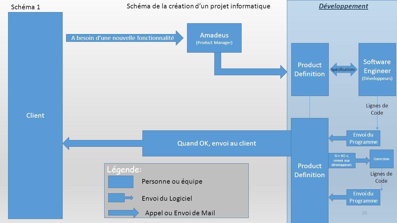 Légende: Schéma de la création d'un projet informatique Schéma 1