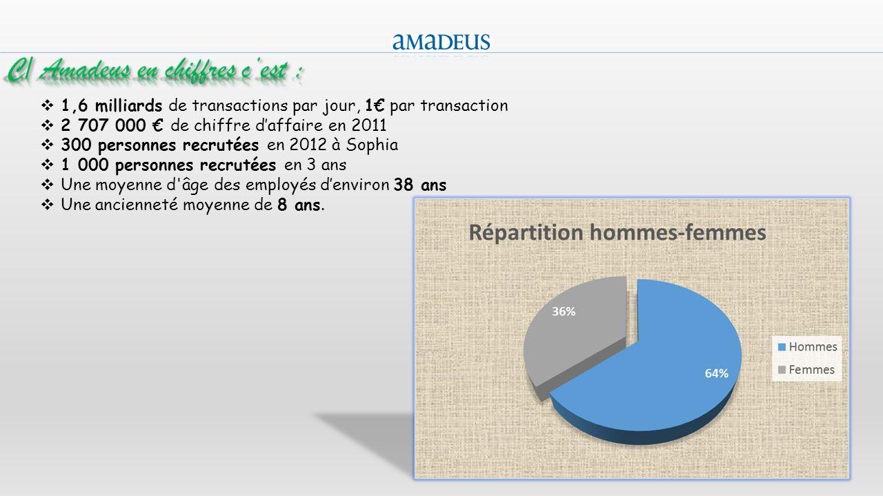 C/ Amadeus en chiffres c'est :